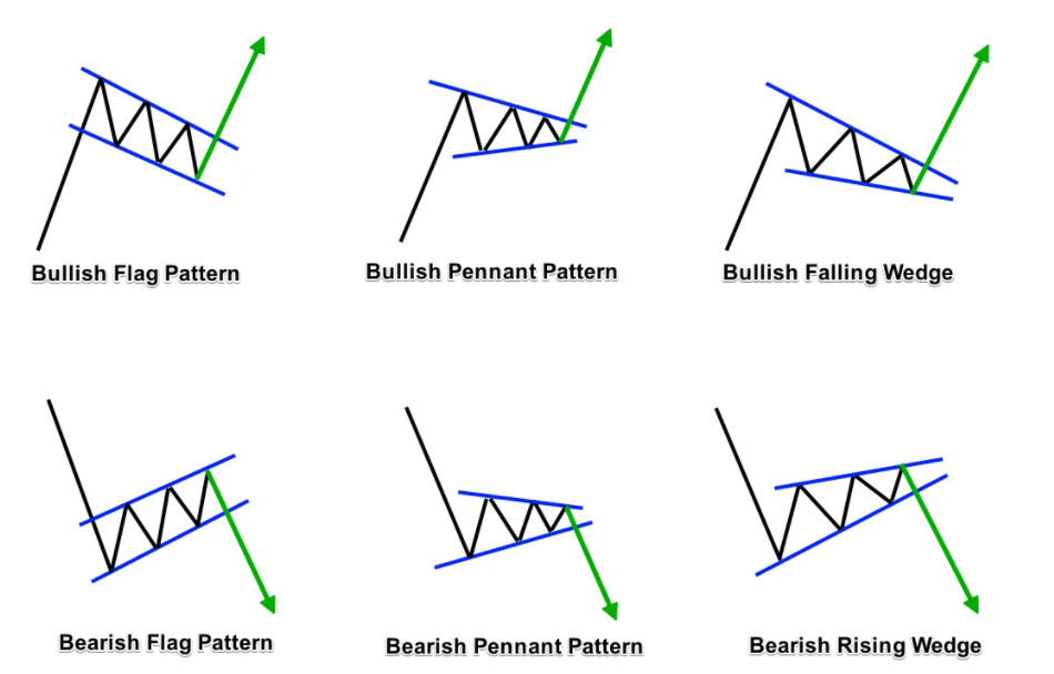 how to read crypto charts - continuation pattern