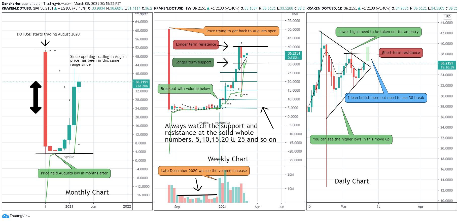 polkadot price analysis